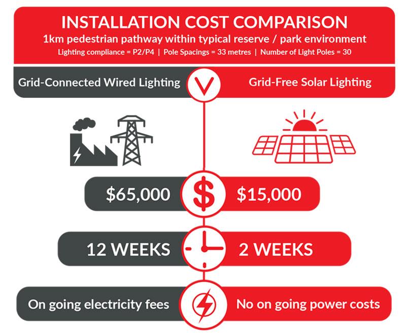 Cost-Comparison