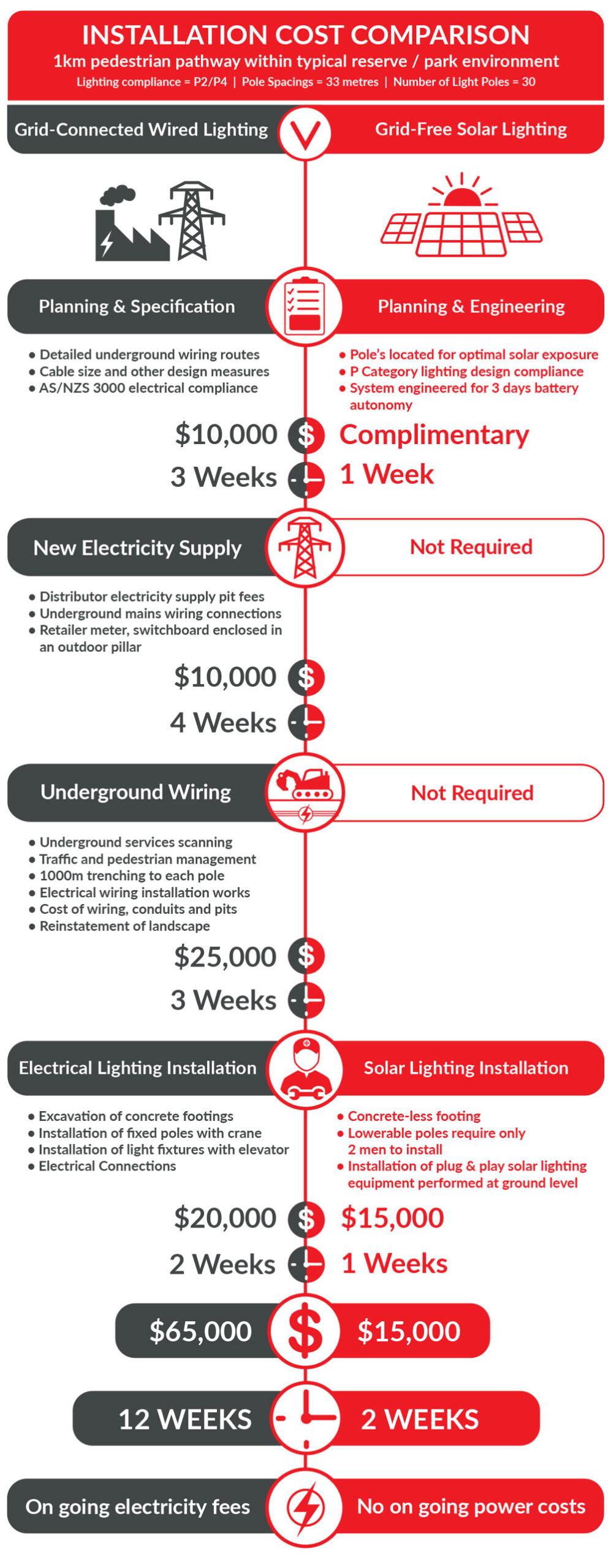 Installation-Cost-Comparison